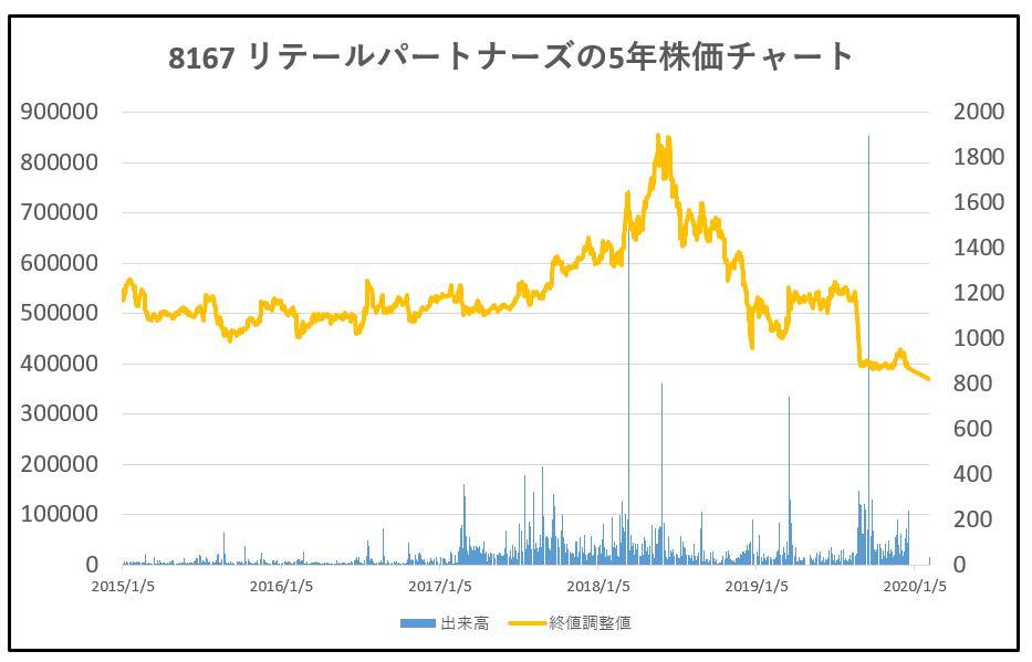 8167-リテールパートナーズ-5年株価チャート