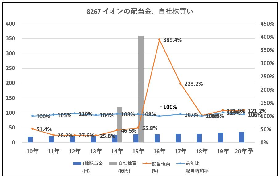 8267-イオン、自社株買い-グラフ