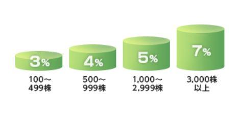 8267-イオン-株主優待2