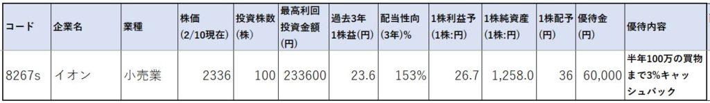8267-イオン-株価指標1