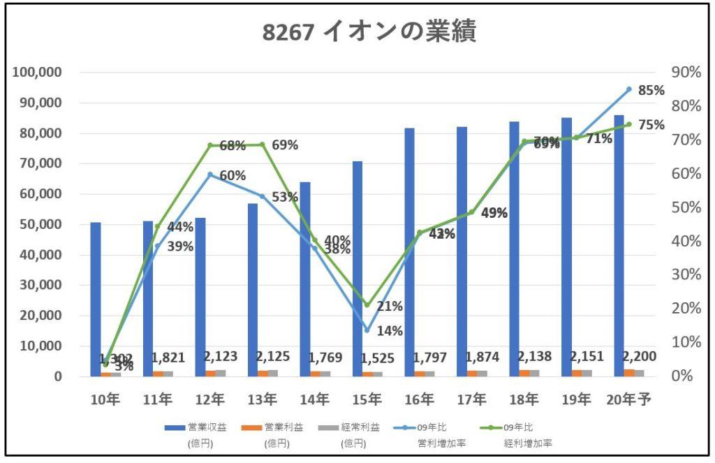 8267-イオン-業績-グラフ