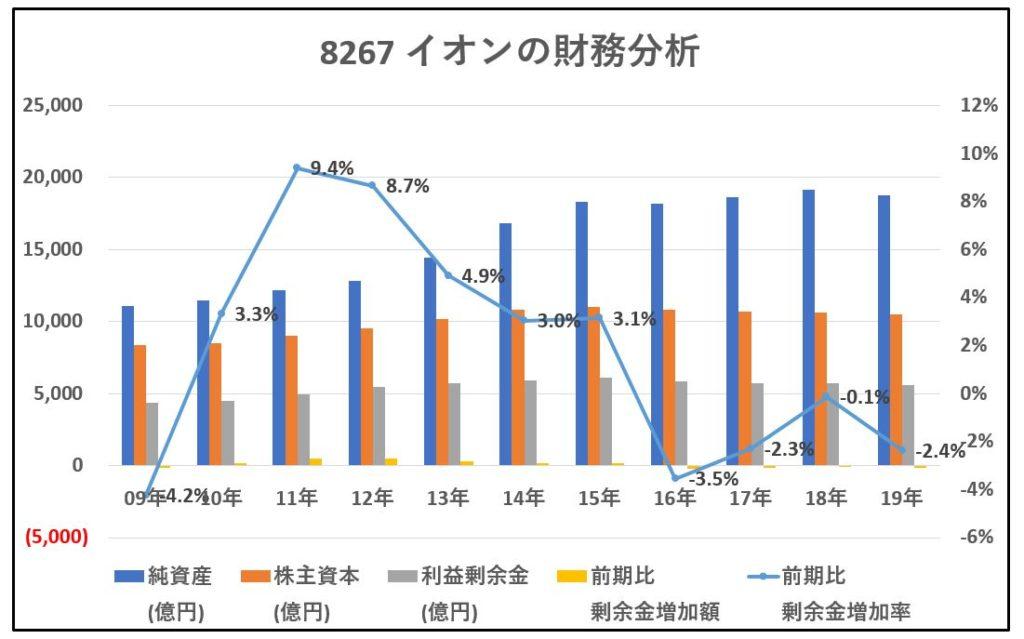 8267-イオン-財務分析-グラフ