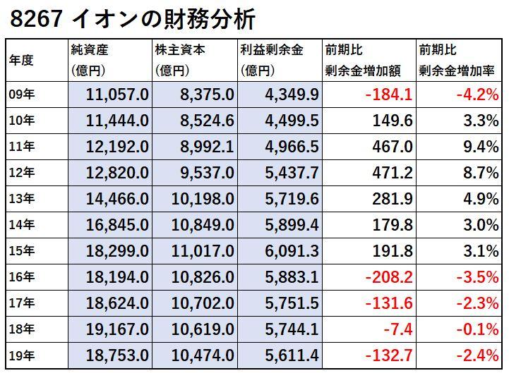 8267-イオン-財務分析-表
