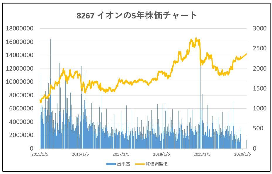 8267-イオン-5年株価チャート