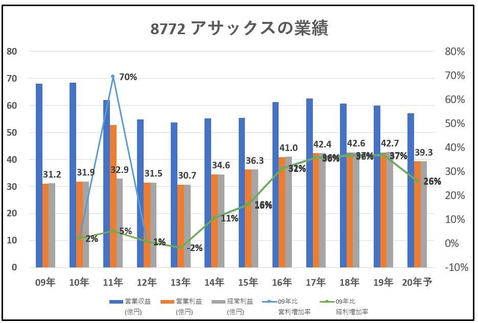 8772-アサックス-業績-グラフ