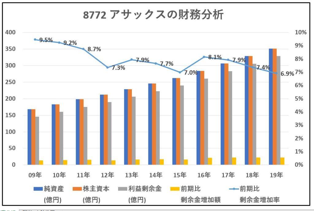 8772-アサックス-財務分析-グラフ