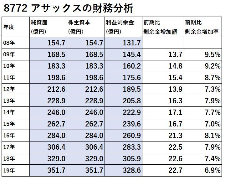 8772-アサックス-財務分析-表