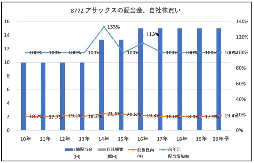 8772-アサックス--配当金、自社株買い-グラフ