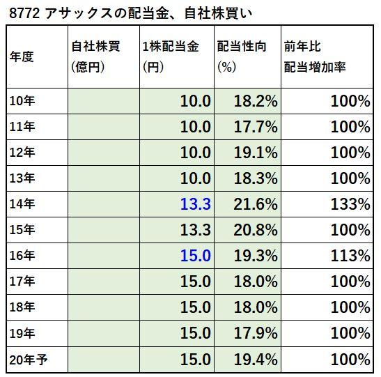 8772-アサックス--配当金、自社株買い-表
