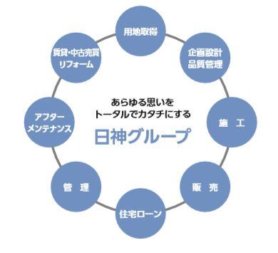 8881-日神グループホールディングス-不動産事業1