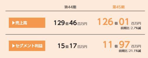 8881-日神グループホールディングス-不動産管理事業-セグメント別情報