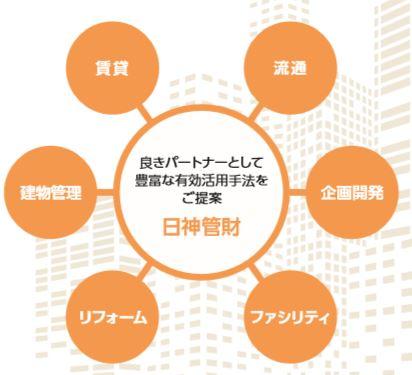 8881-日神グループホールディングス-不動産管理事業