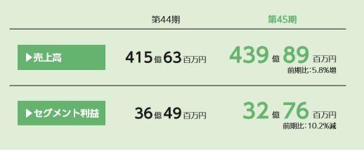 8881-日神グループホールディングス-建設事業-セグメント別情報