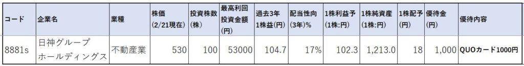 8881-日神グループホールディングス-株価指標1
