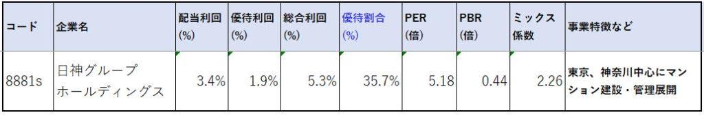 8881-日神グループホールディングス-株価指標2