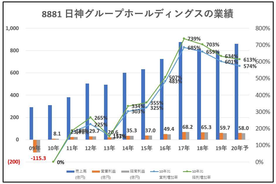 8881-日神グループホールディングス-業績-グラフ