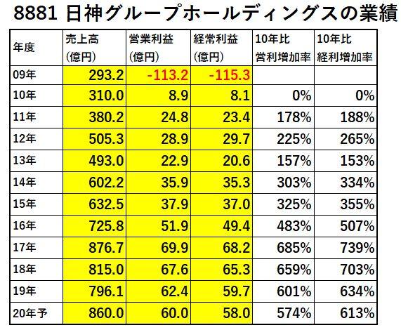 8881-日神グループホールディングス-業績-表