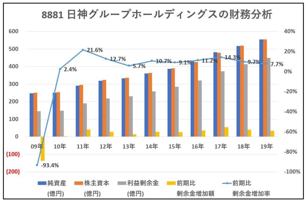 8881-日神グループホールディングス-財務分析-グラフ