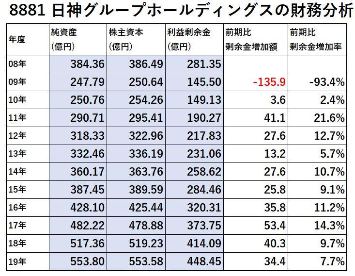 8881-日神グループホールディングス-財務分析-表