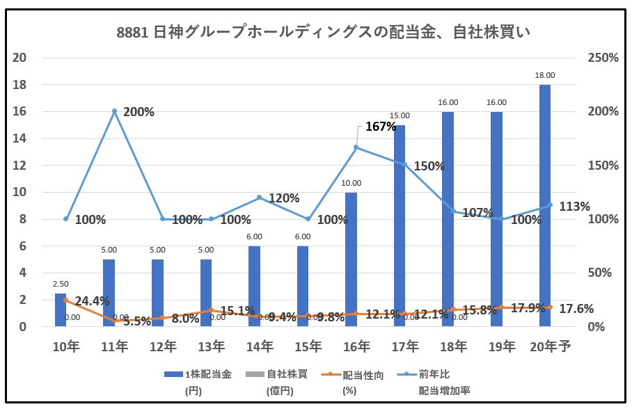 8881-日神グループホールディングス-配当金、自社株買い-グラフ