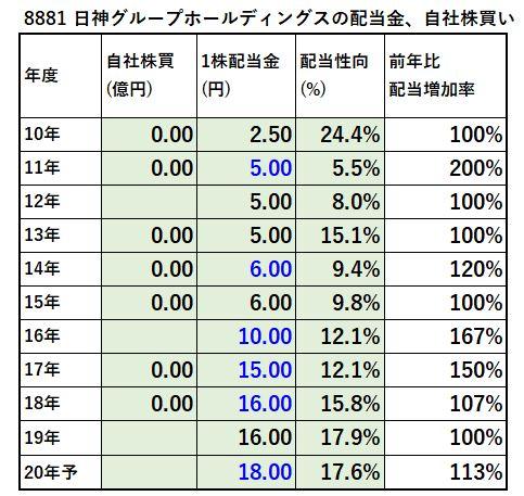 8881-日神グループホールディングス-配当金、自社株買い-表