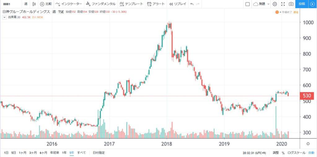 8881-日神グループホールディングス-5年株価チャート