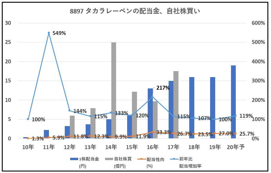 8897-タカラレーベン、自社株買い-グラフ