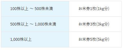 8897-タカラレーベン-株主優待2