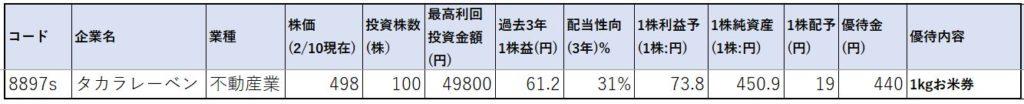8897-タカラレーベン-株価指標1