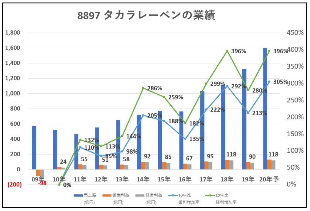 8897-タカラレーベン-業績-グラフ