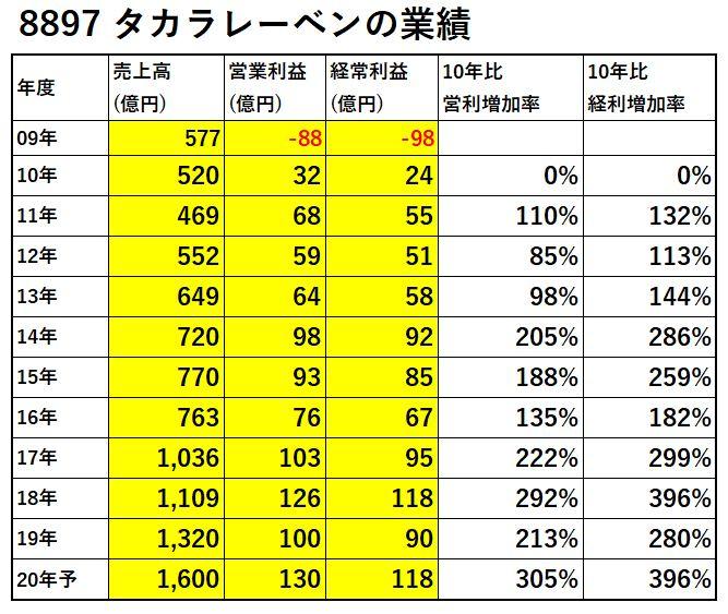 8897-タカラレーベン-業績-表