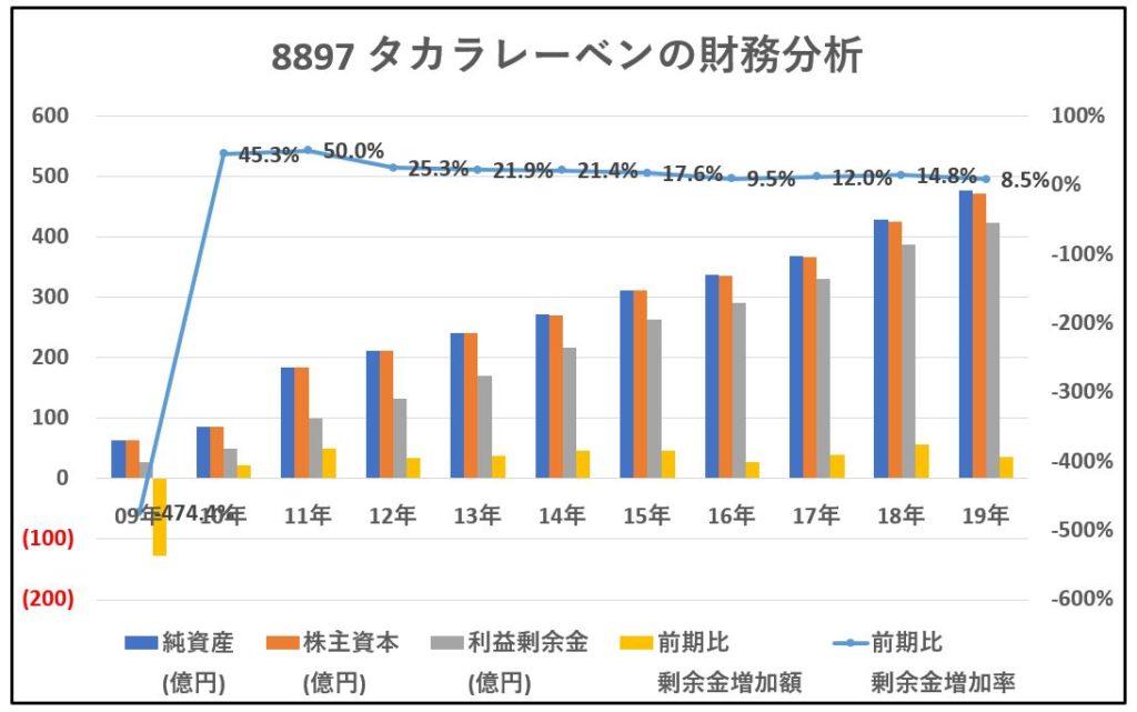 8897-タカラレーベン-財務分析-グラフ