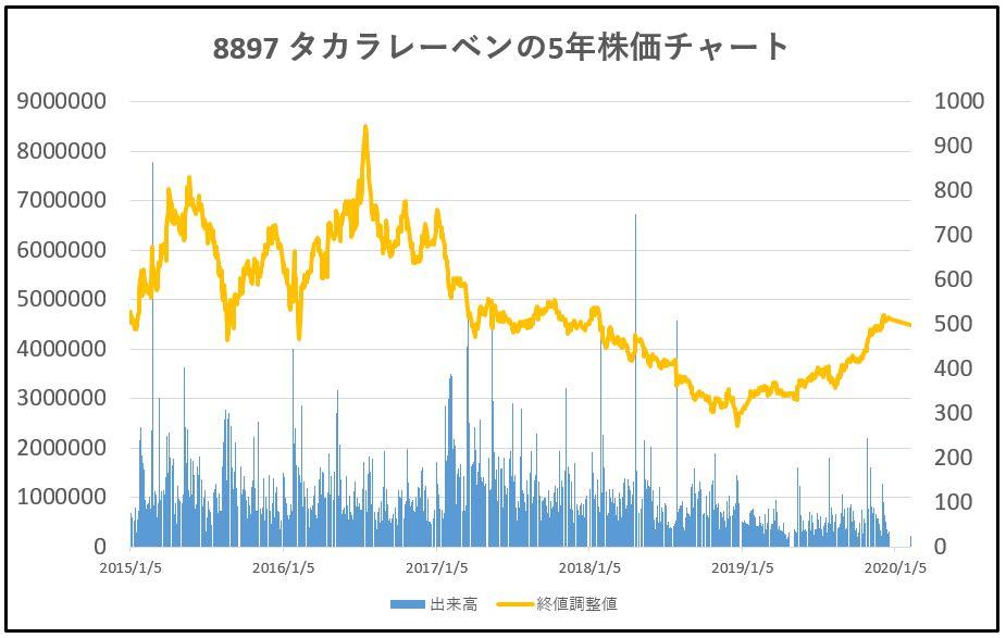 8897-タカラレーベン-5年株価チャート