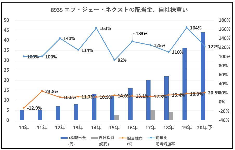 8935-エフ・ジェー・ネクスト、自社株買い-グラフ