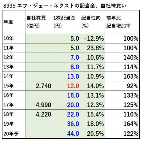 8935-エフ・ジェー・ネクスト、自社株買い-表