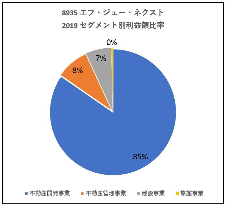 8935-エフ・ジェー・ネクスト-セグメント別利益額-グラフ