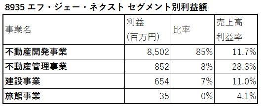 8935-エフ・ジェー・ネクスト-セグメント別利益額-表