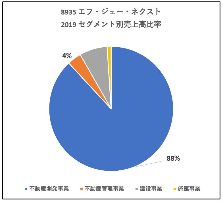 8935-エフ・ジェー・ネクスト-セグメント別売上高-グラフ