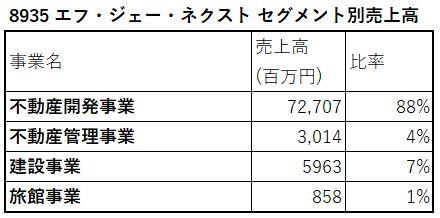 8935-エフ・ジェー・ネクスト-セグメント別売上高-表