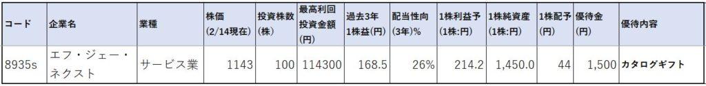 8935-エフ・ジェー・ネクスト-株価指標1