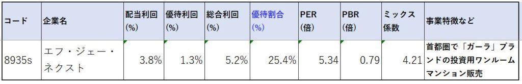 8935-エフ・ジェー・ネクスト-株価指標2