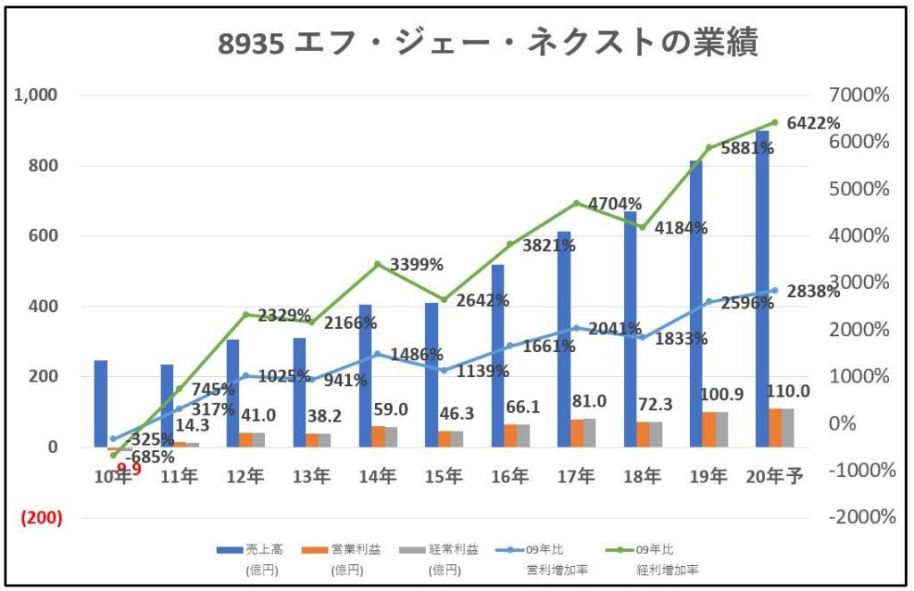 8935-エフ・ジェー・ネクスト-業績-グラフ