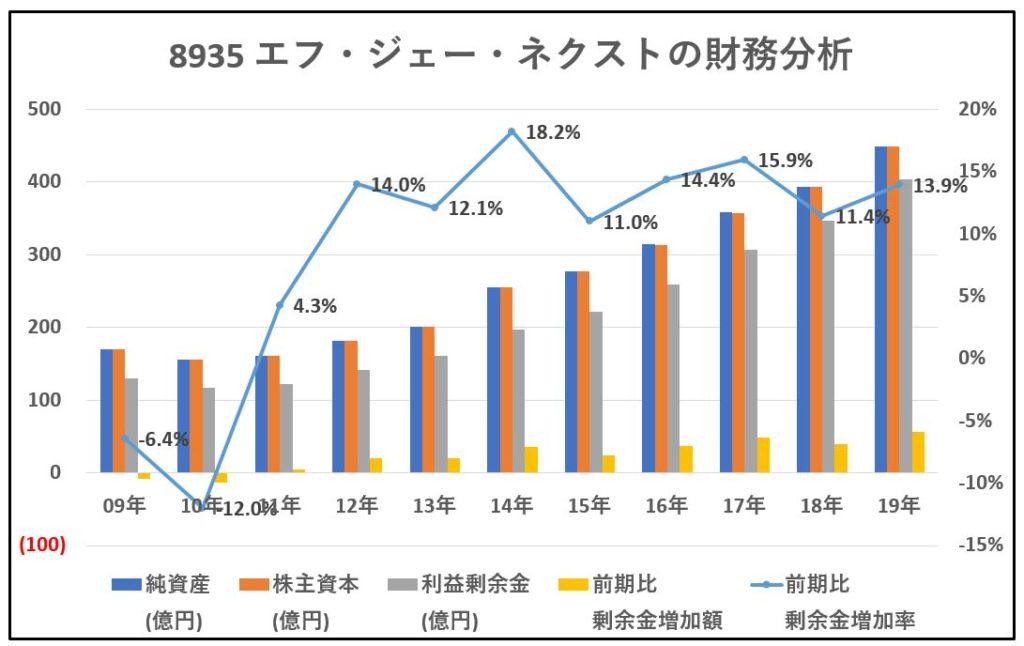 8935-エフ・ジェー・ネクスト-財務分析-グラフ