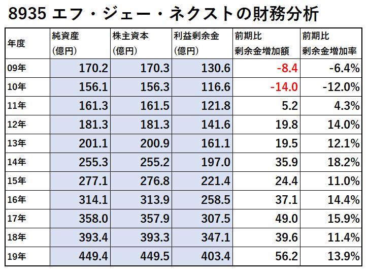 8935-エフ・ジェー・ネクスト-財務分析-表