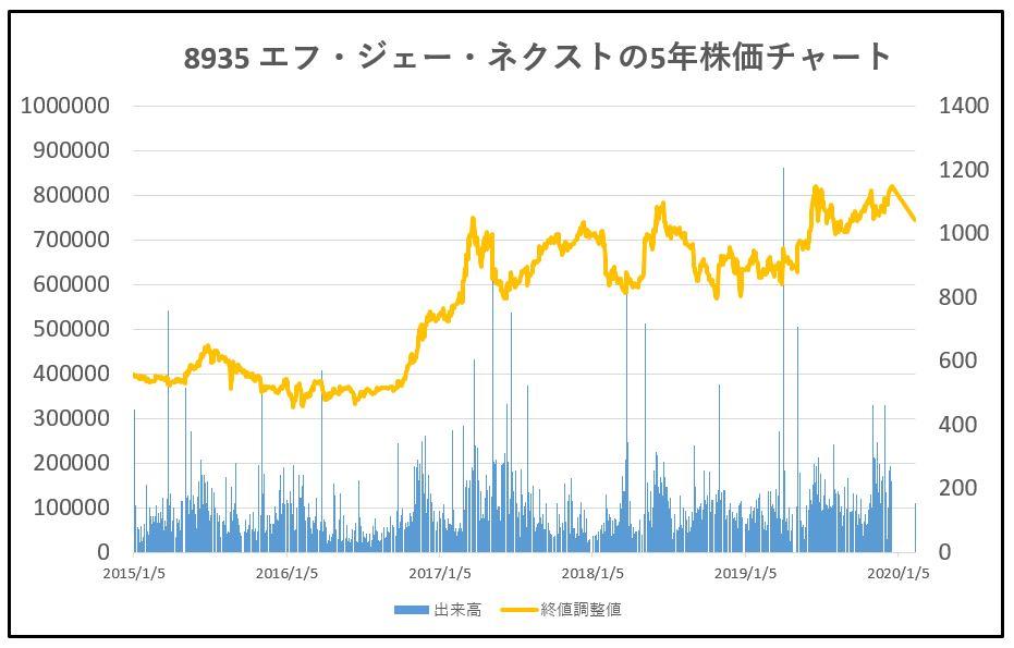 8935-エフ・ジェー・ネクスト-5年株価チャート