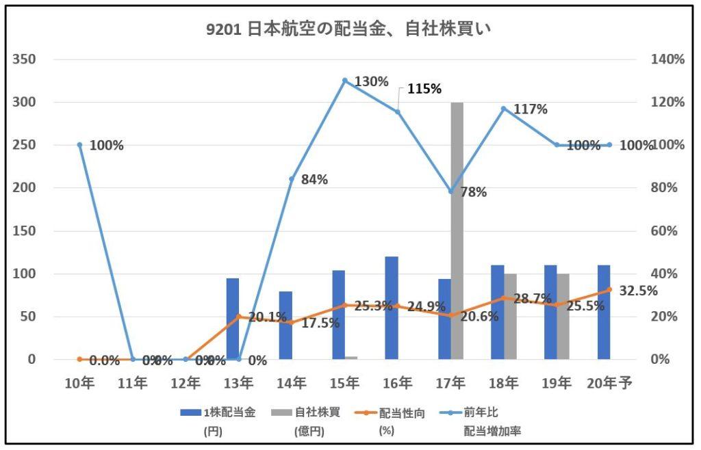 9201日本航空-配当金、自社株買い-グラフ