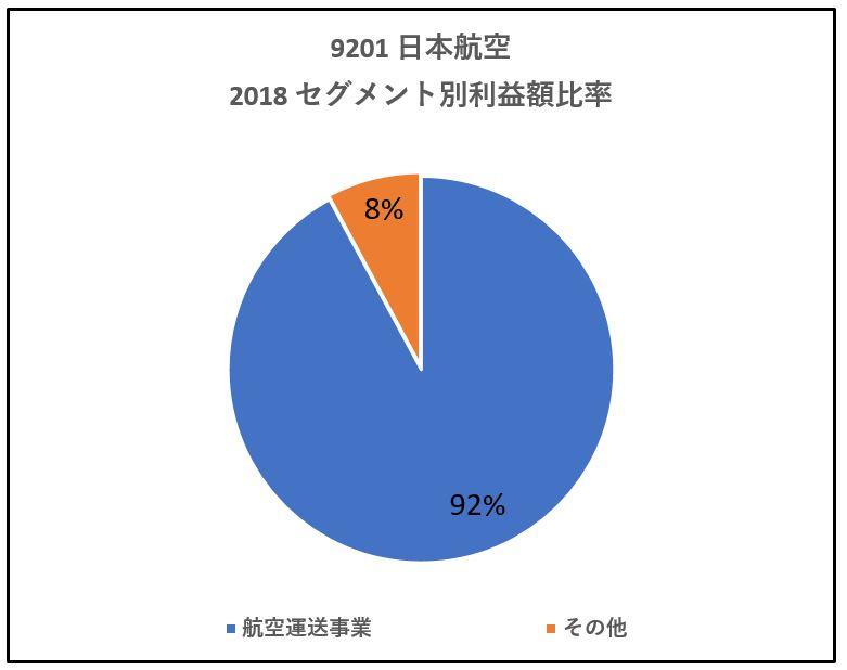 9201-セグメント別利益高-グラフ
