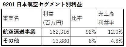 9201-セグメント別利益高-表