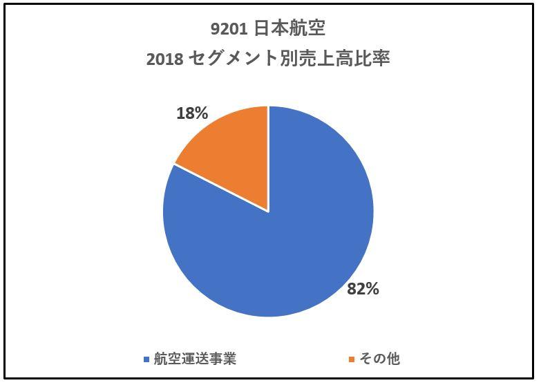 9201-セグメント別売上高-グラフ
