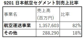 9201-セグメント別売上高-表